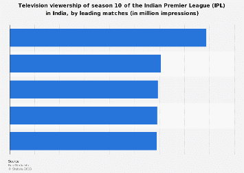 TV viewership of the Indian Premier League 10 in India 2017 by leading matches
