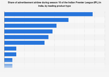Share of advertisement airtime during IPL 10 in India 2017 by leading product type