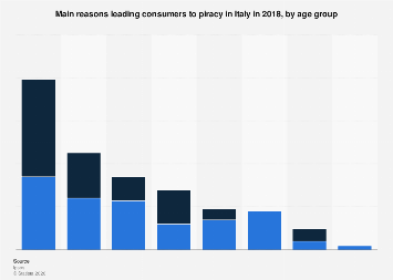 Italy: main reasons leading consumers to piracy in 2016, by age group