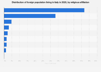 Italy: share of foreign residents in 2016, by religious affiliation
