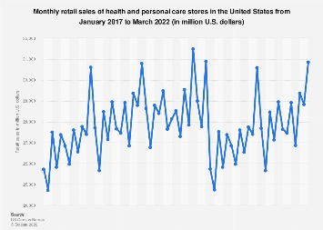 Health and personal care store monthly sales in the U.S. April 2017 to March 2018