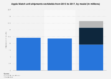 Apple Watch shipments by model worldwide 2015-2017