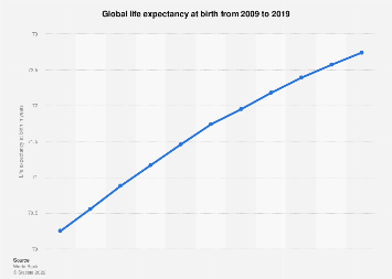 Life expectancy at birth worldwide 2017