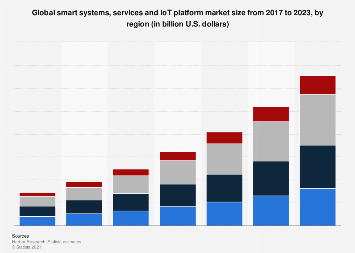 Smart systems, services and IoT platform market worldwide by region 2017-2023