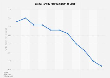 Fertility rate worldwide 2017