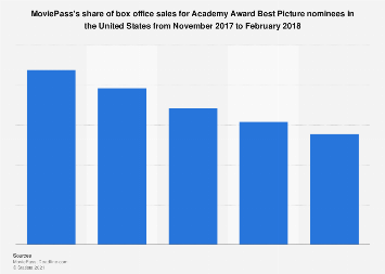 MoviePass box office share of Best Picture nominee grosses U.S. 2018
