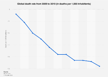 Death rate worldwide 2015