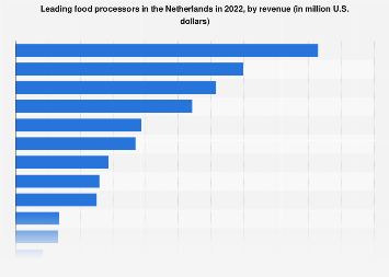 Leading companies in food processing in the Netherlands 2016, by revenue