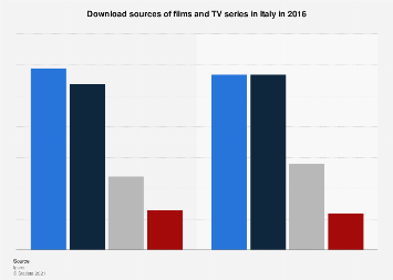 Italy: films and TV series download sources in 2016