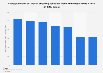 Average turnover per branch of leading coffee bar chains in the Netherlands 2016