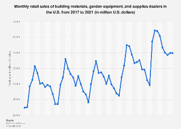 Building materials and garden equipment and supplies dealer sales U.S. 2017