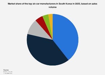 Leading automobile company market share in South Korea 2018