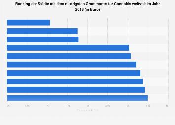 Städte mit dem niedrigsten Grammpreis für Cannabis weltweit 2017