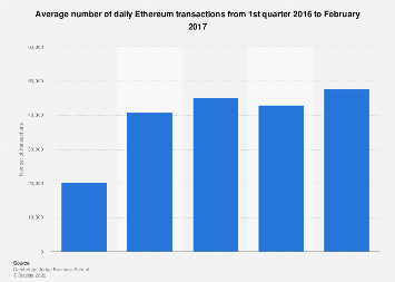 Number of daily Ethereum transactions 2016-2017