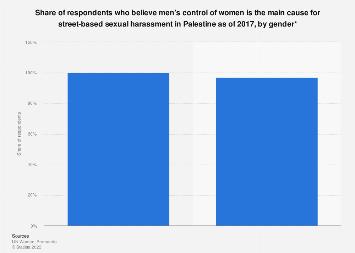 Blaming men's control over women for street molestation in Palestine by gender 2017