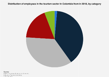 Colombia: number of employees in the tourism sector 2007-2016