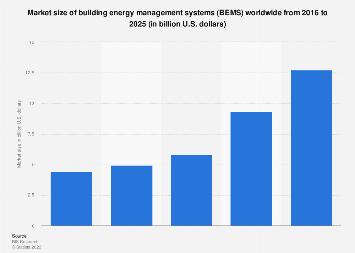 Global building energy management system market size 2016-2023