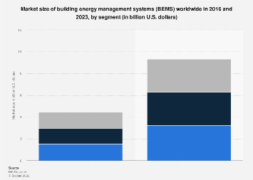 Global building energy management system market size by segment 2016-2023