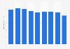 Steel bars production volume in Japan 2012-2017