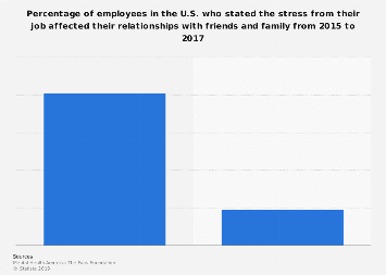 Share of U.S. workers whose work-related stress affected their relationships 2015-17