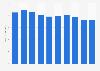 Light reinforcement steel bars sales volume in Japan 2012-2017