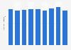 Plastic material footwear stock quantity in Japan 2012-2017