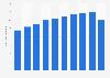 Ripley: annual sales revenue 2011-2018