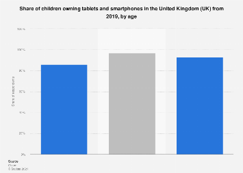 Tablets and smartphone ownership among children the UK 2017, by age