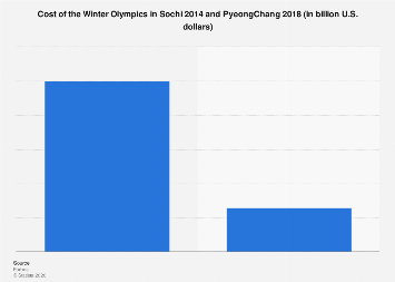 Winter Olympics total costs 2018