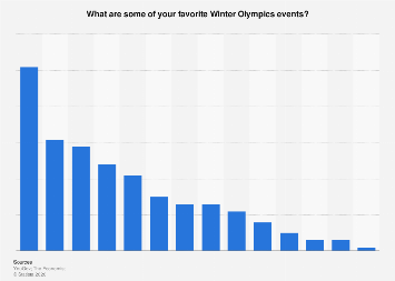 Favorite Winter Olympics events among adults in the United States 2018