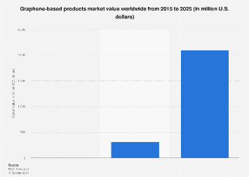 Graphene-based products world market value 2015-2025 | Statista