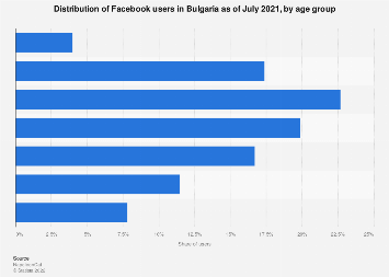 Bulgaria: Facebook users by age 2019