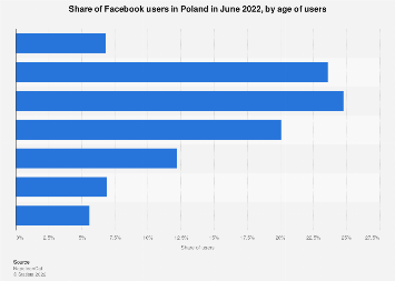 Facebook users in Poland 2019, by age