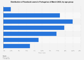 Portugal: Facebook users by age 2019