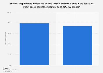 Blaming childhood violence for street molestation in Morocco by gender 2017