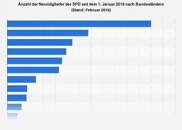 Neumitglieder der SPD seit dem 1. Januar 2018 nach Bundesländern