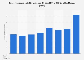 Industrias CH: sales revenue 2014-2016