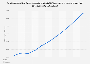 Gross domestic product (GDP) per capita in Sub-Saharan Africa 2022