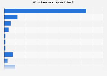 Lieux de vacances des touristes français aux sports d'hiver 2019