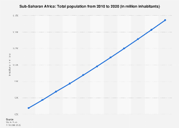Total population in Sub-Saharan Africa 2017