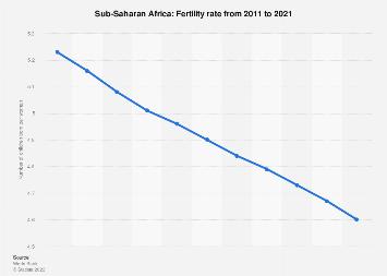 Fertility rate in Sub-Saharan Africa 2015