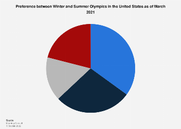 Preference between Winter and Summer Olympics U.S. 2018