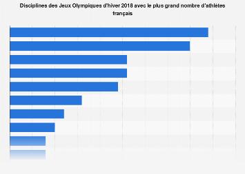 Jeux Olympiques d'hiver: disciplines avec le plus d'athlètes français 2018
