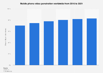 Global mobile video penetration 2016-2021