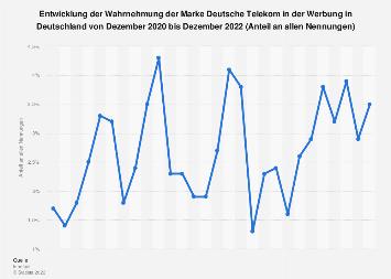 Wahrnehmung der Marke Deutsche Telekom in der Werbung bis Dezember 2018
