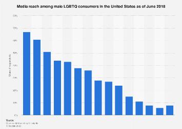 Media reach among gay/bisexual men in the U.S. 2017