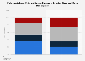 Preference between Winter and Summer Olympics U.S. 2018, by gender