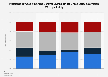 Preference between Winter and Summer Olympics U.S. 2018, by ethnicity