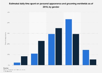 Daily time spent on personal appearance and grooming worldwide by sex 2016