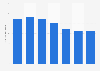Glencore's volumes sold of silver 2013-2018